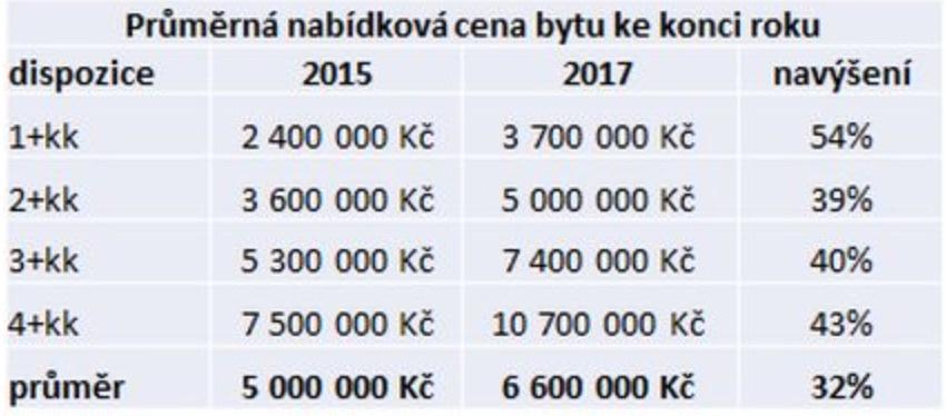 Vývoj cen bytů v Praze - tabulka 1